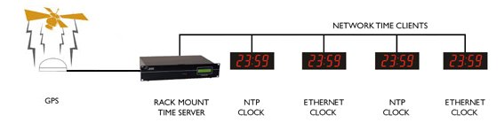Ethernet digital wall clock