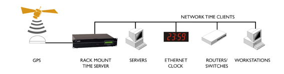 Rackmount time server GPS