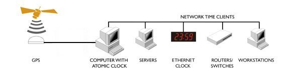 Time Server GPS
